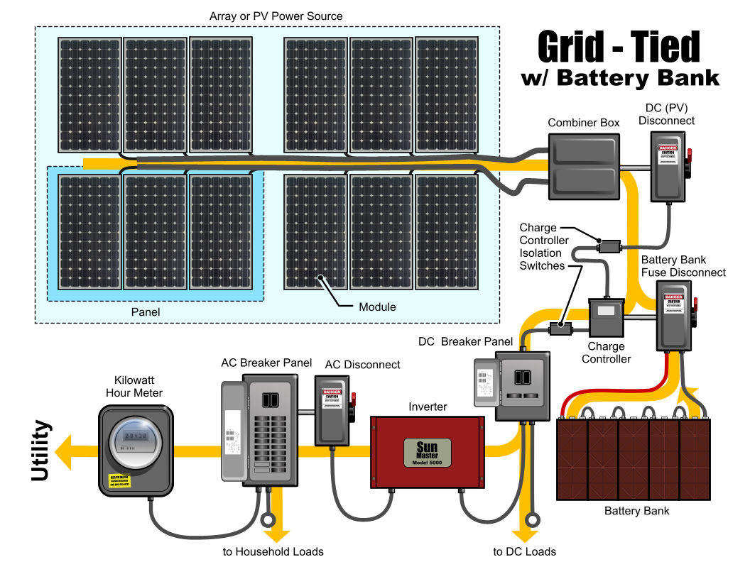 Grid Tied with Battery Bank Solar system